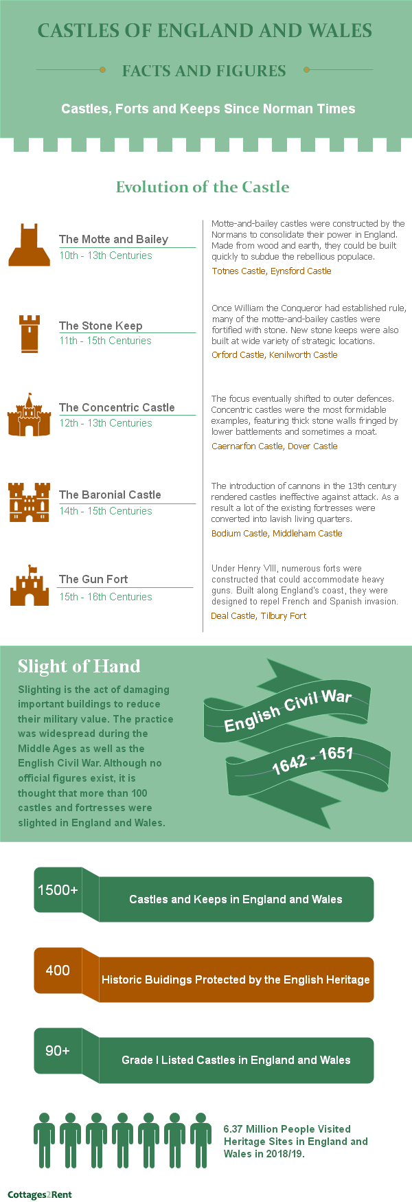 Castles Infographic